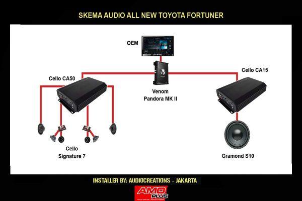AudioCreations-Skema