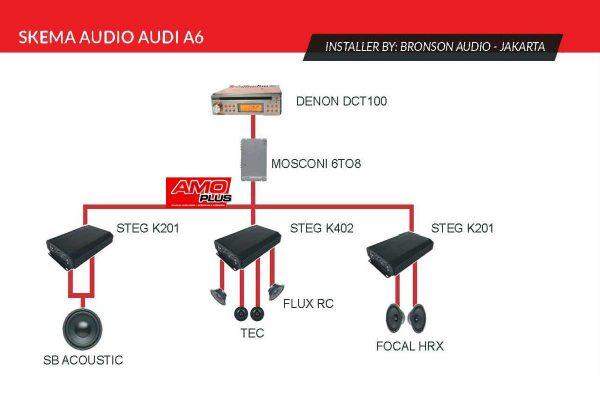 AUDI-BronsonAudio-Skema