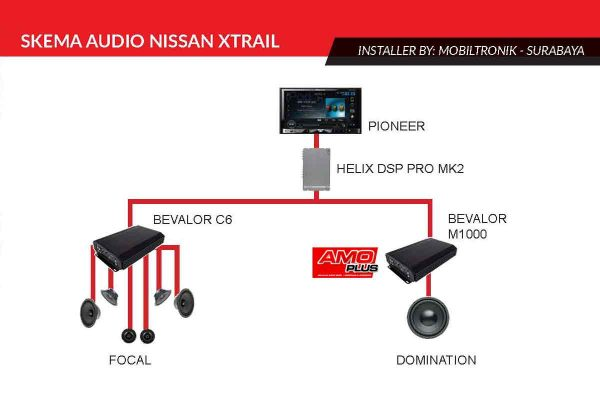 Xtrail-MTS-skema