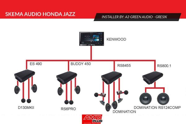 Jazz-A3GreenAudio-Skema