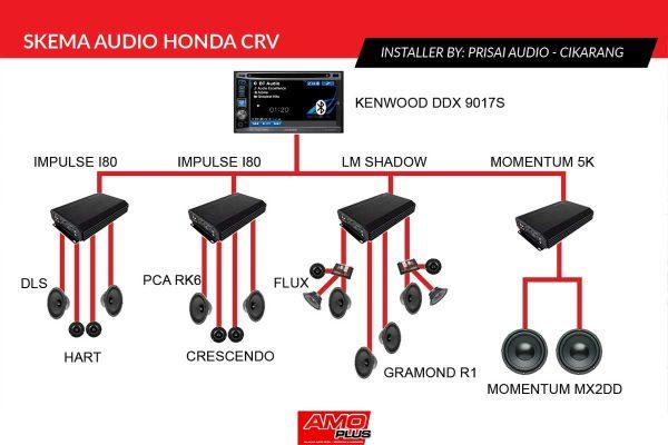 CRV-Perisai-Audio-Skema