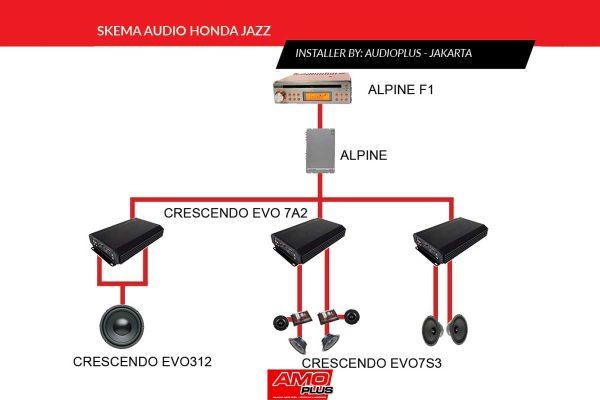 Jazz-AP-Skema