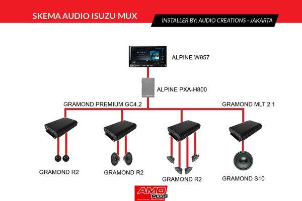MUX-Audiocreations-Skema