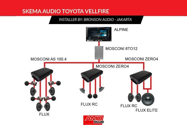 Vellfire-Bronson-Audio-Skema